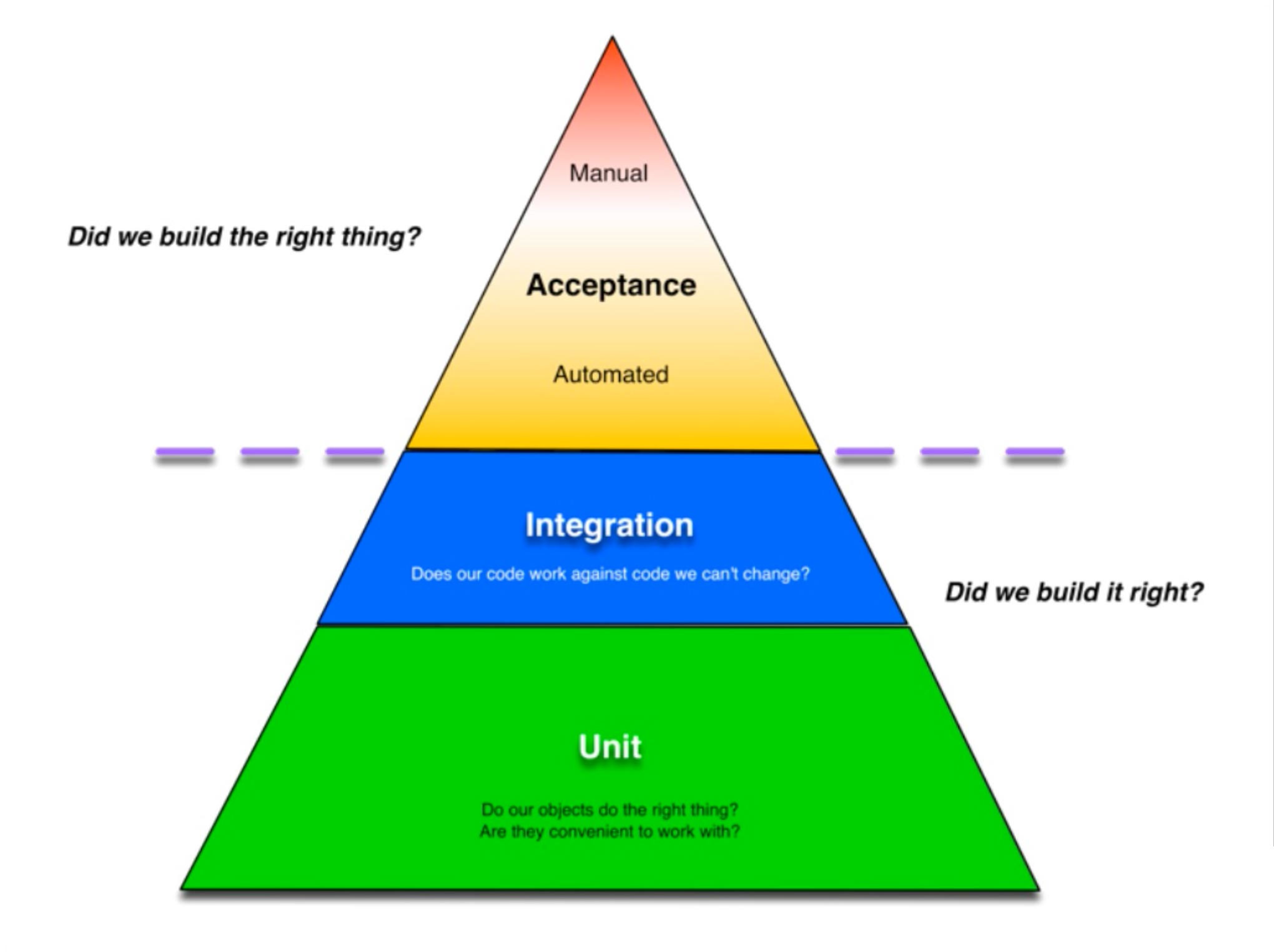 QA Triangle